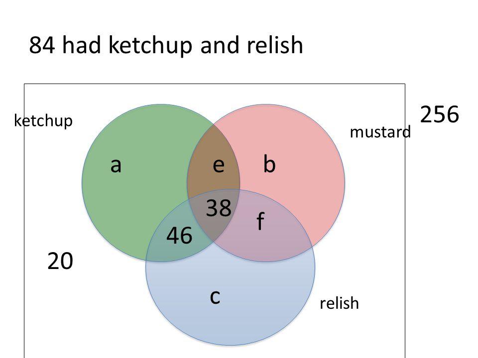 84 had ketchup and relish 20 256 a e b 38 f 46 c ketchup mustard