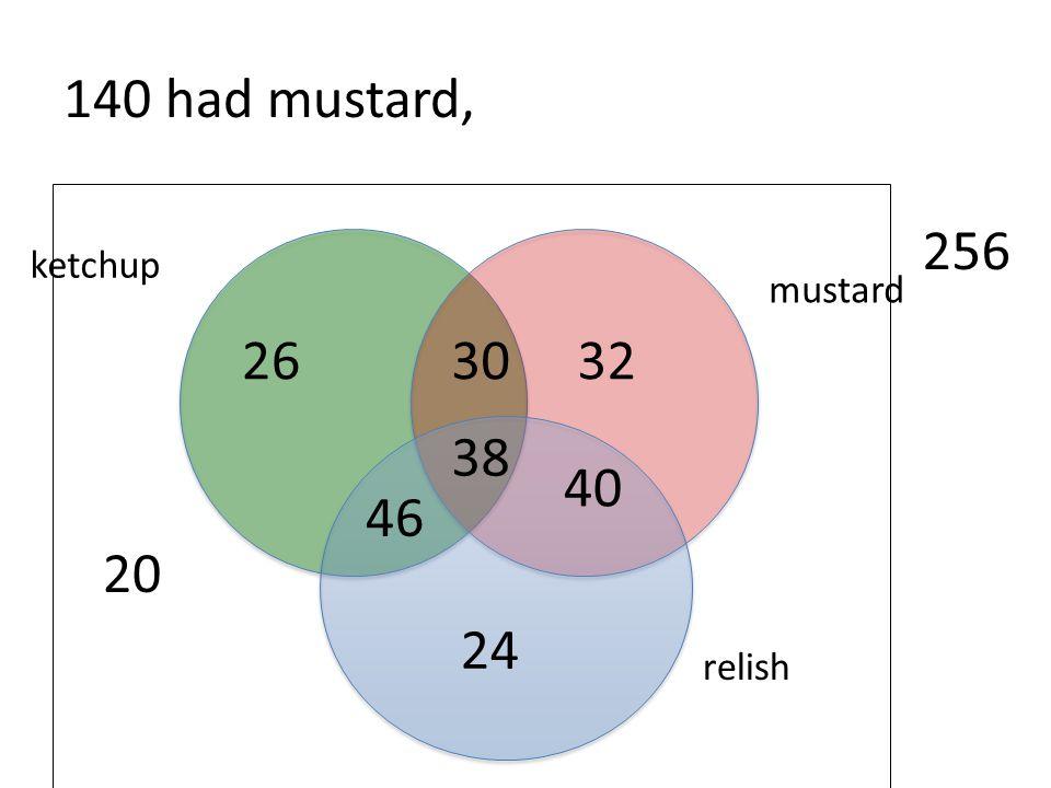 140 had mustard, 20 256 ketchup mustard 26 30 32 38 40 46 24 relish