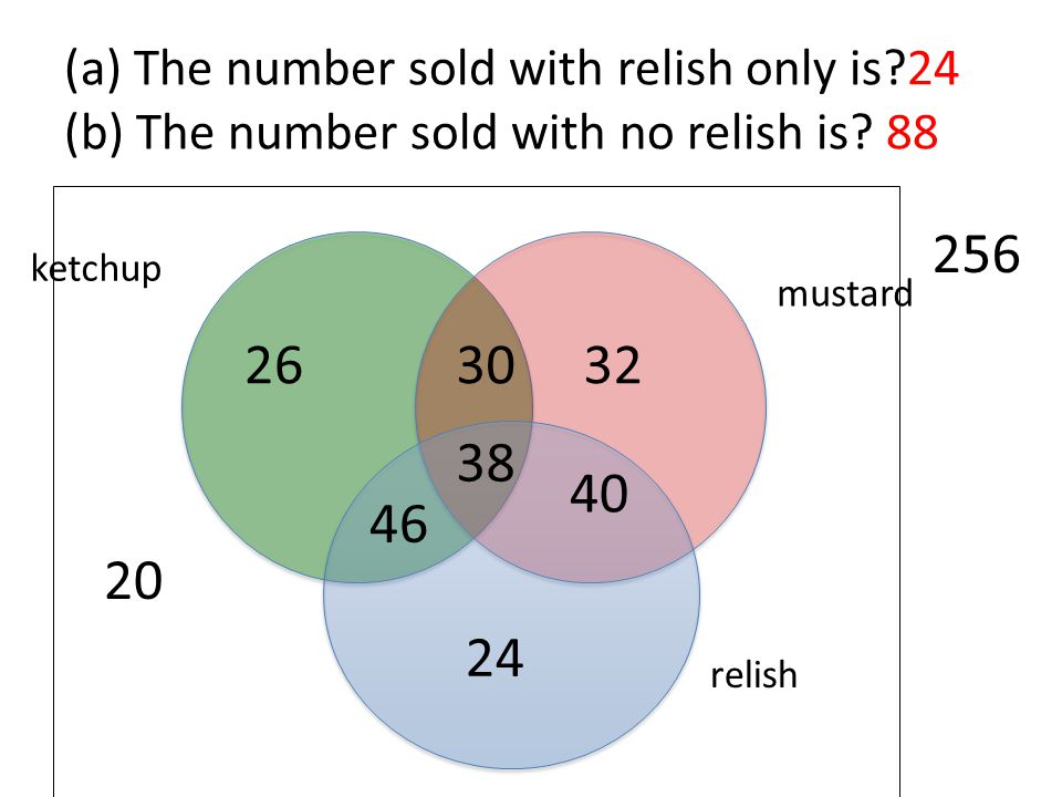 (a) The number sold with relish only is