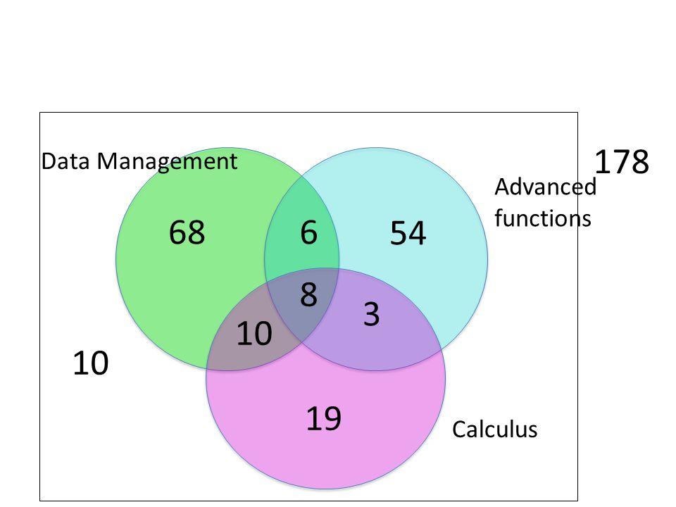 10 178 Data Management Advanced functions 68 6 54 8 3 10 19 Calculus
