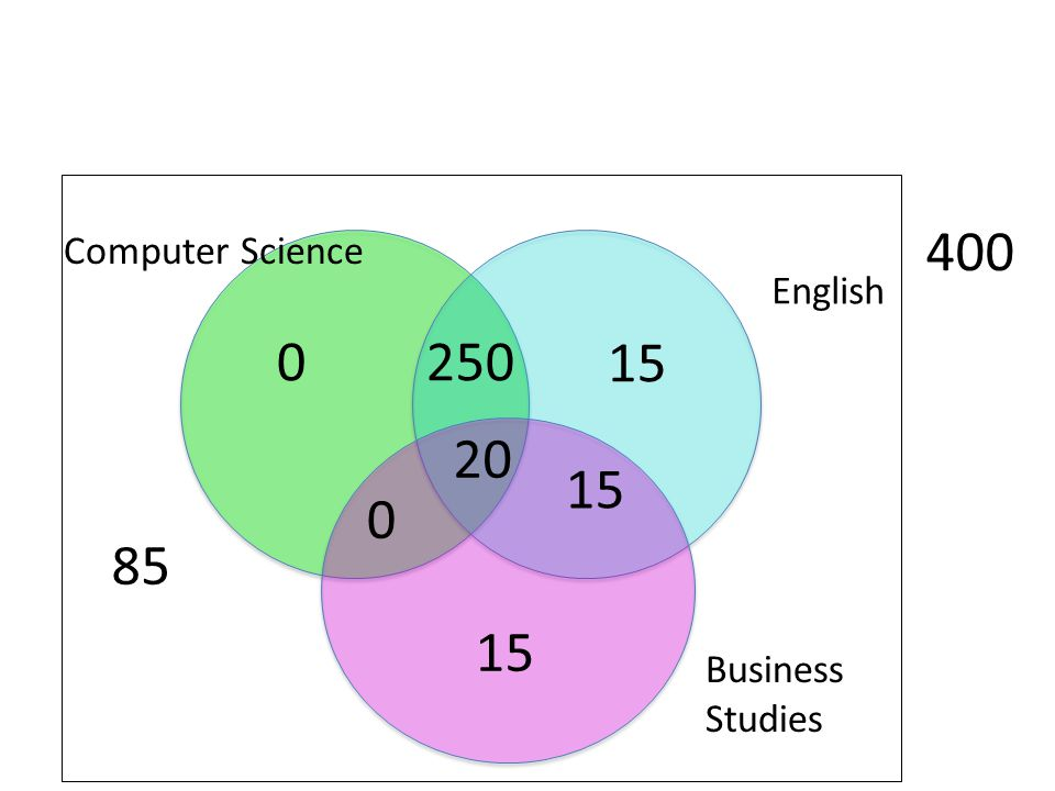 85 400 Computer Science English 250 15 20 15 15 Business Studies