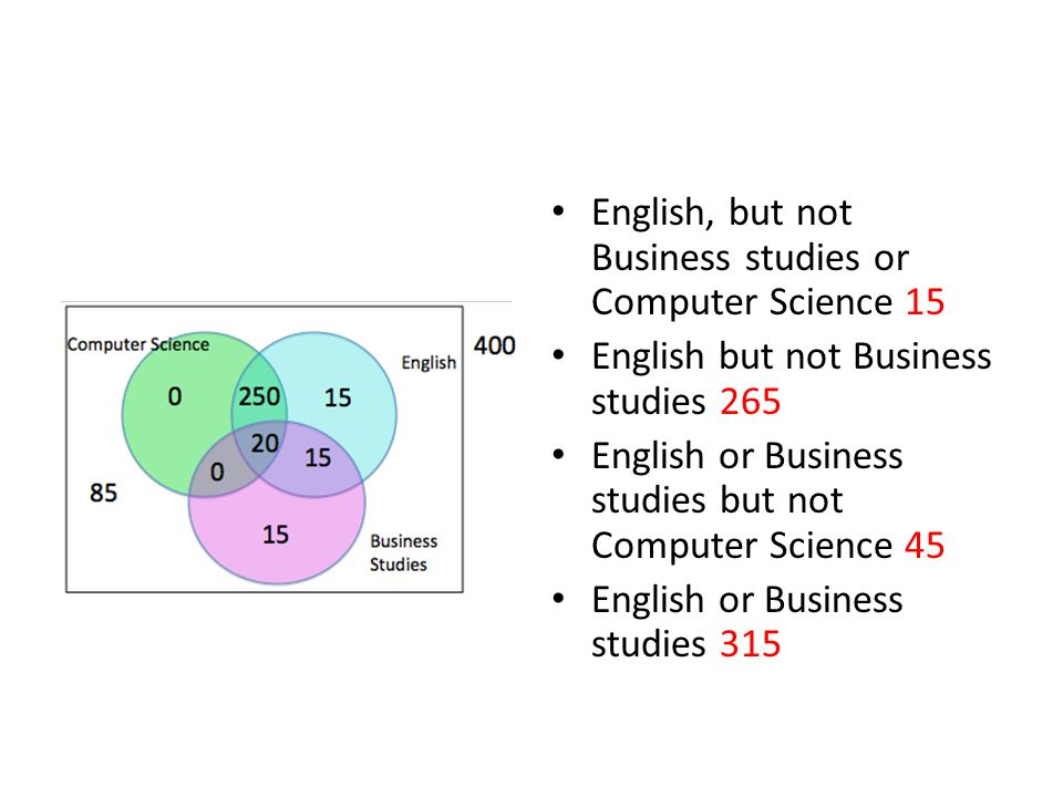 English, but not Business studies or Computer Science 15