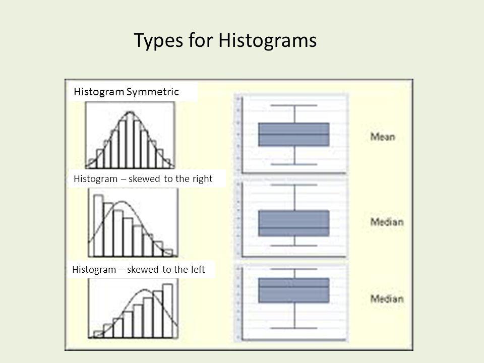Types for Histograms Histogram Symmetric