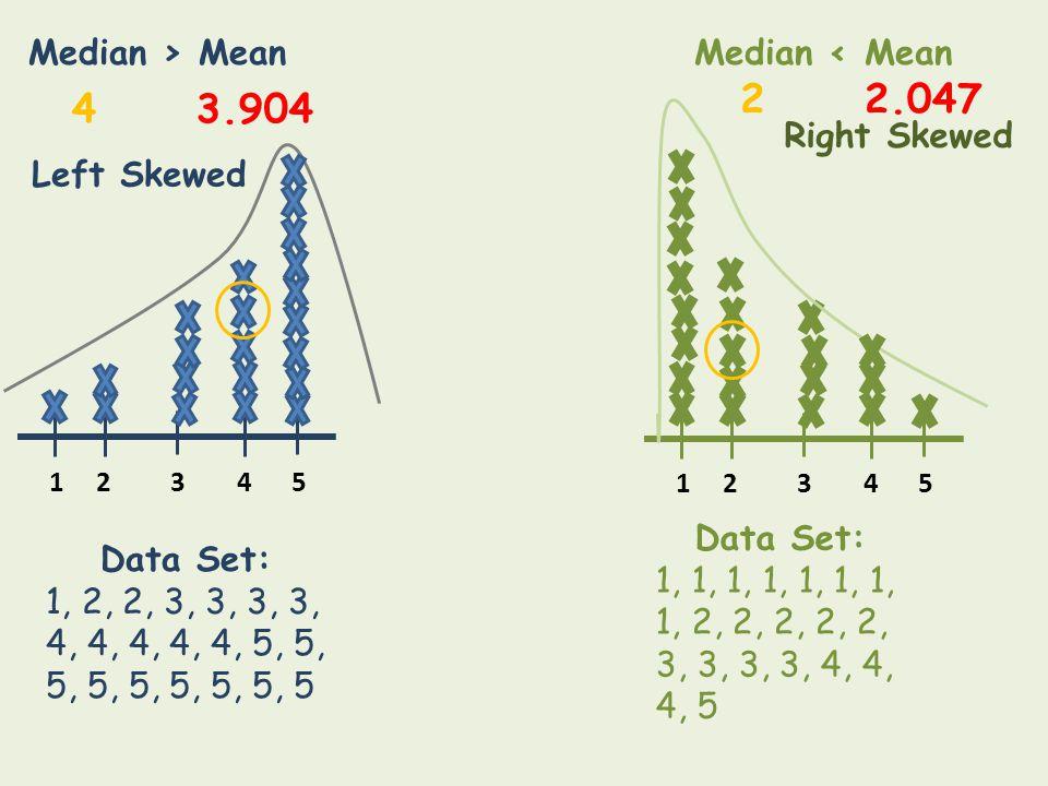 2 2.047 4 3.904 Median > Mean Median < Mean Right Skewed