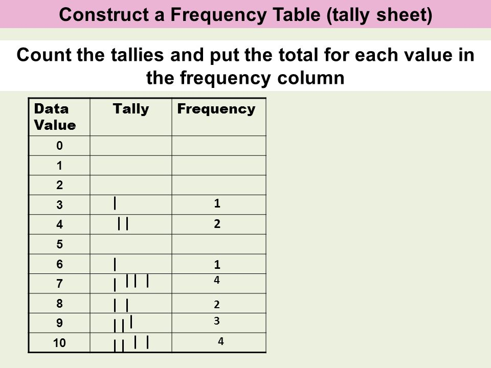 Construct a Frequency Table (tally sheet)