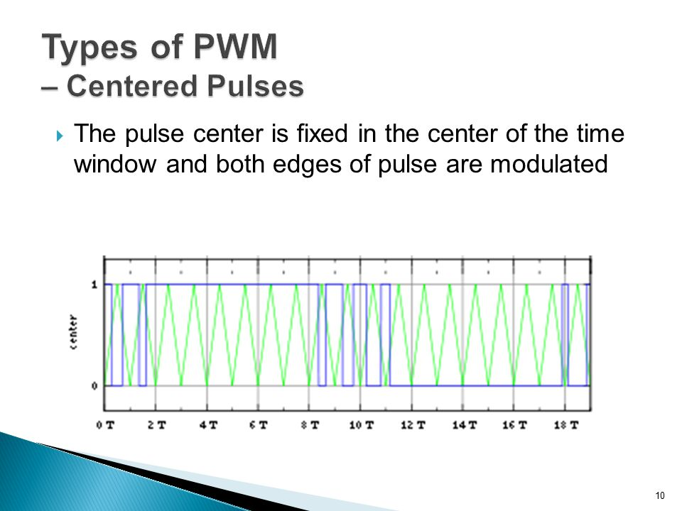 Types of PWM – Centered Pulses