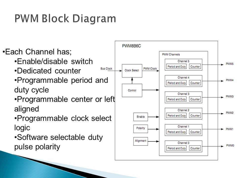 PWM Block Diagram Each Channel has; Enable/disable switch