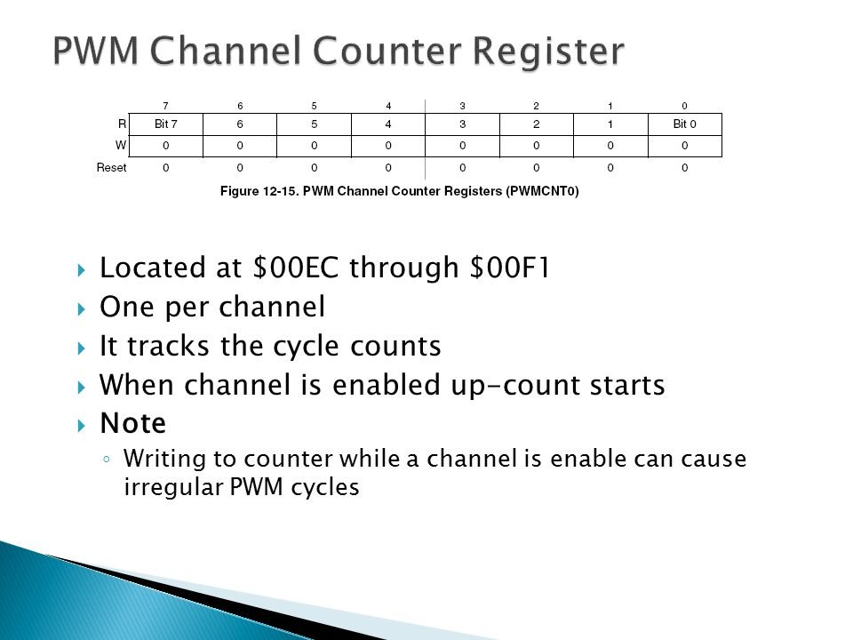 PWM Channel Counter Register