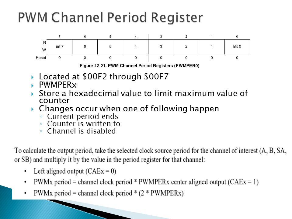 PWM Channel Period Register