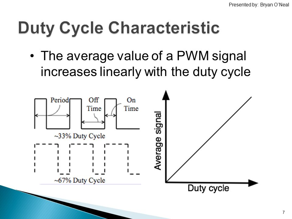 Duty Cycle Characteristic