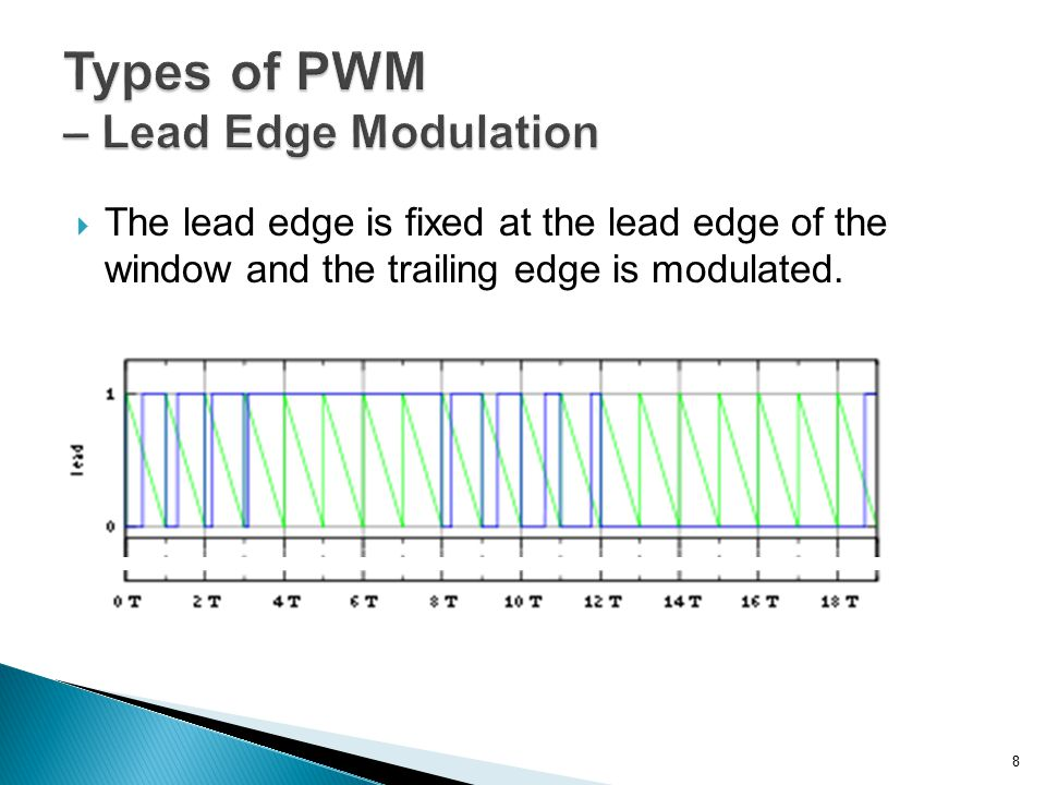 Types of PWM – Lead Edge Modulation