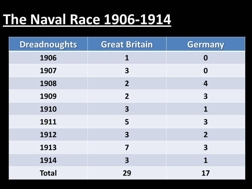 The Naval Race 1906-1914 Dreadnoughts Great Britain Germany 1906 1