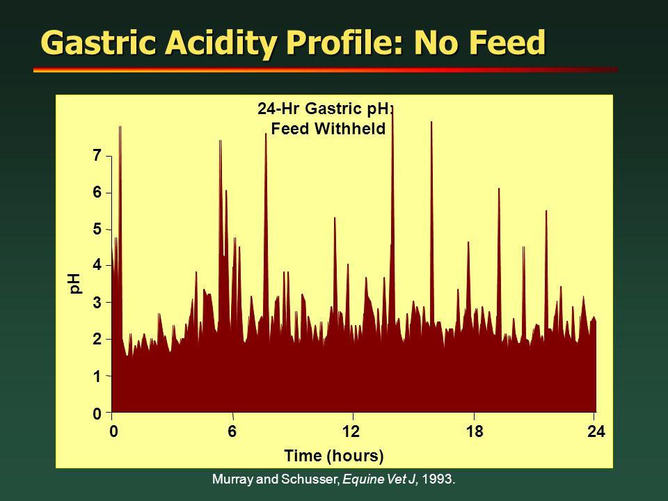 Gastric Acidity Profile: No Feed