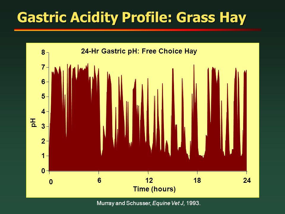 Gastric Acidity Profile: Grass Hay