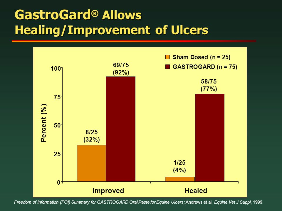 GastroGard® Allows Healing/Improvement of Ulcers
