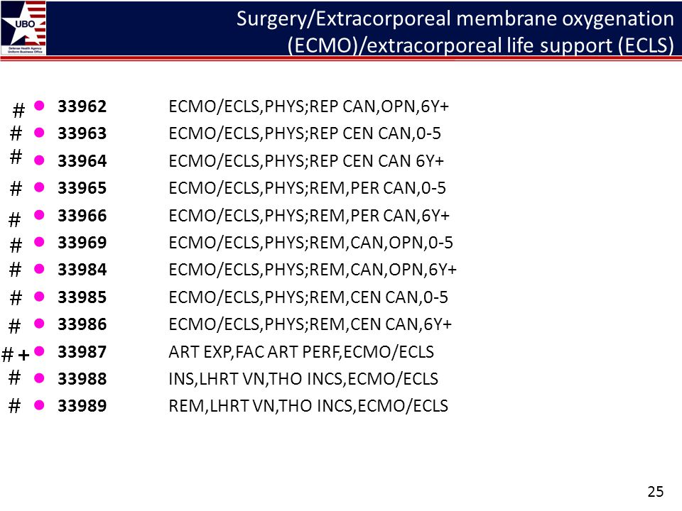 Surgery/Extracorporeal membrane oxygenation (ECMO)/extracorporeal life support (ECLS)