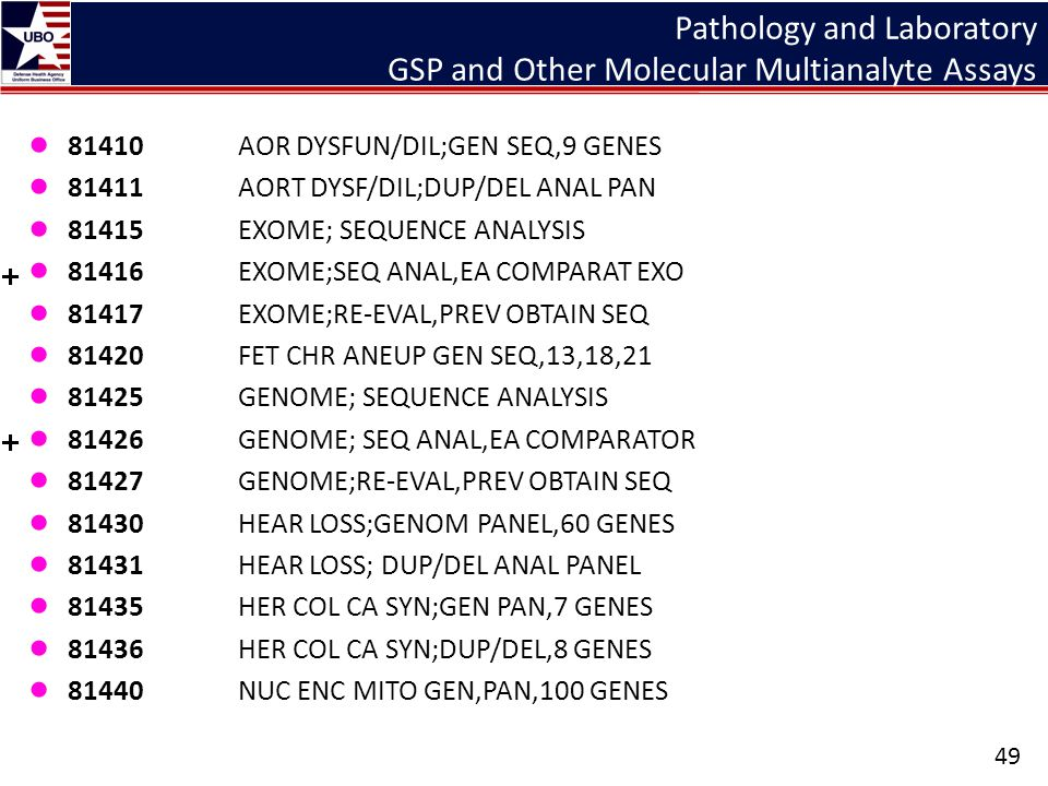 Pathology and Laboratory GSP and Other Molecular Multianalyte Assays