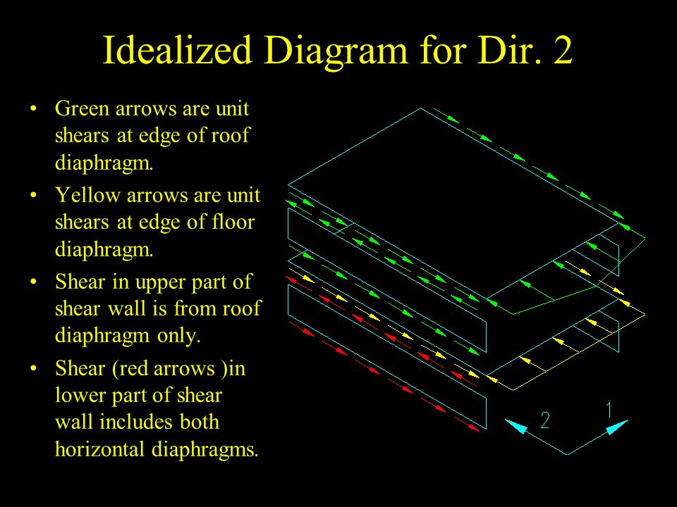Idealized Diagram for Dir. 2