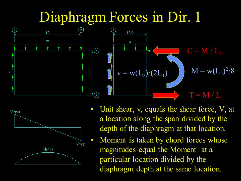 Diaphragm Forces in Dir. 1