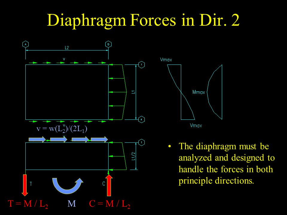 Diaphragm Forces in Dir. 2
