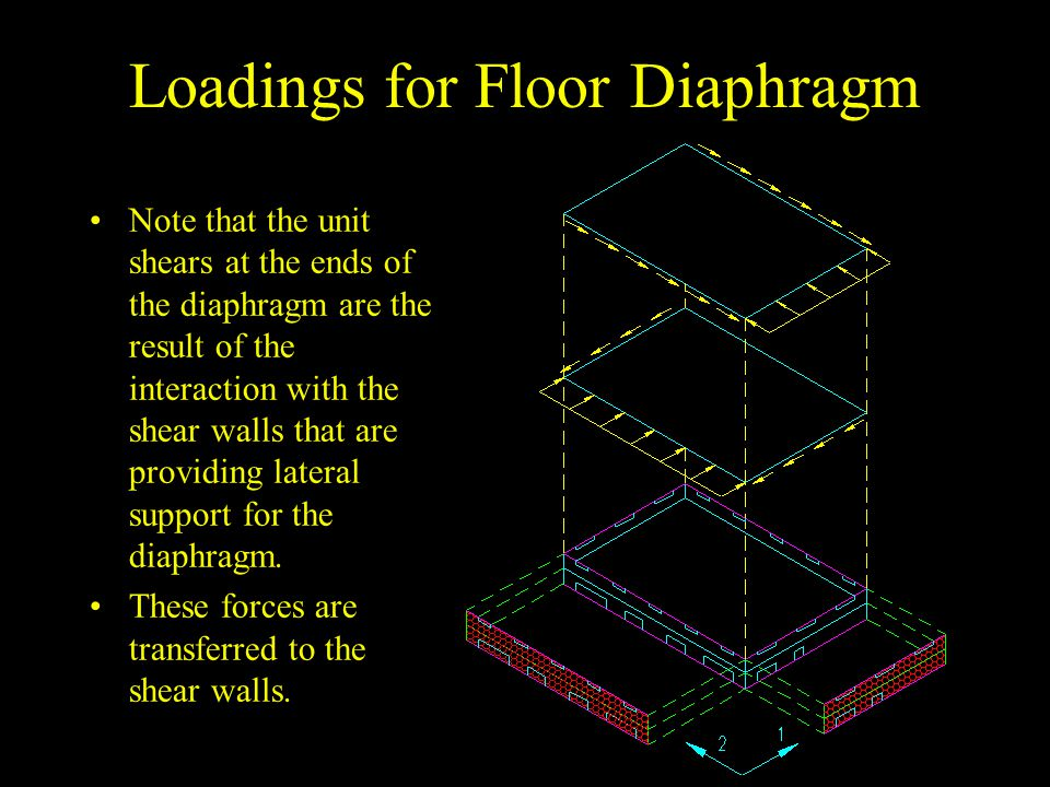 Loadings for Floor Diaphragm