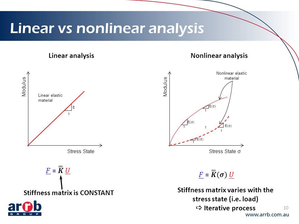 Linear vs nonlinear analysis