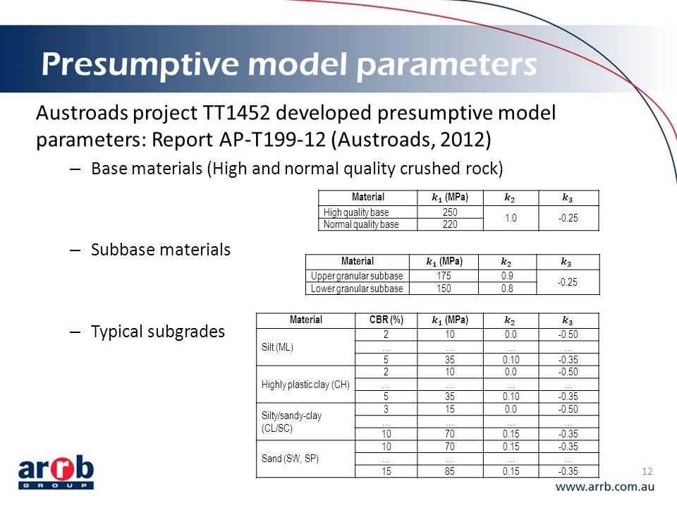 Presumptive model parameters