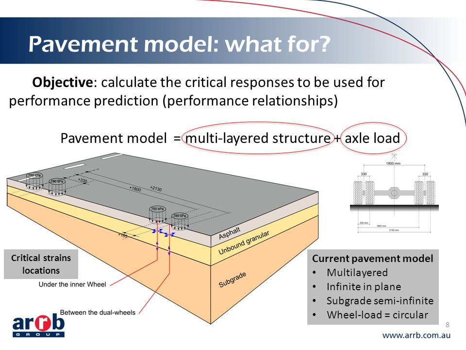 Pavement model: what for
