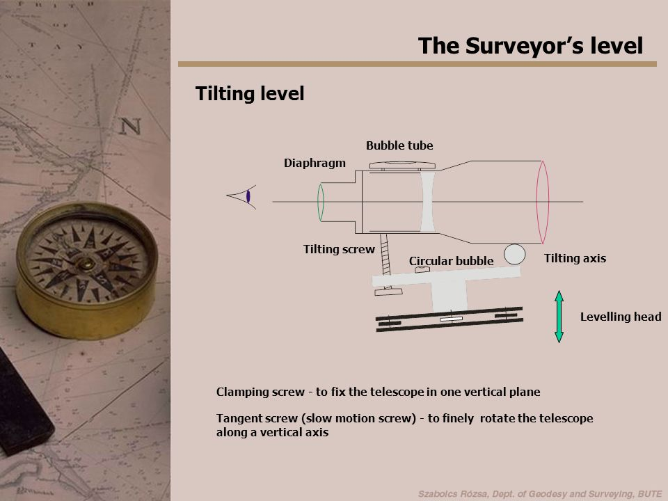 The Surveyor's level Tilting level Bubble tube Diaphragm Tilting screw