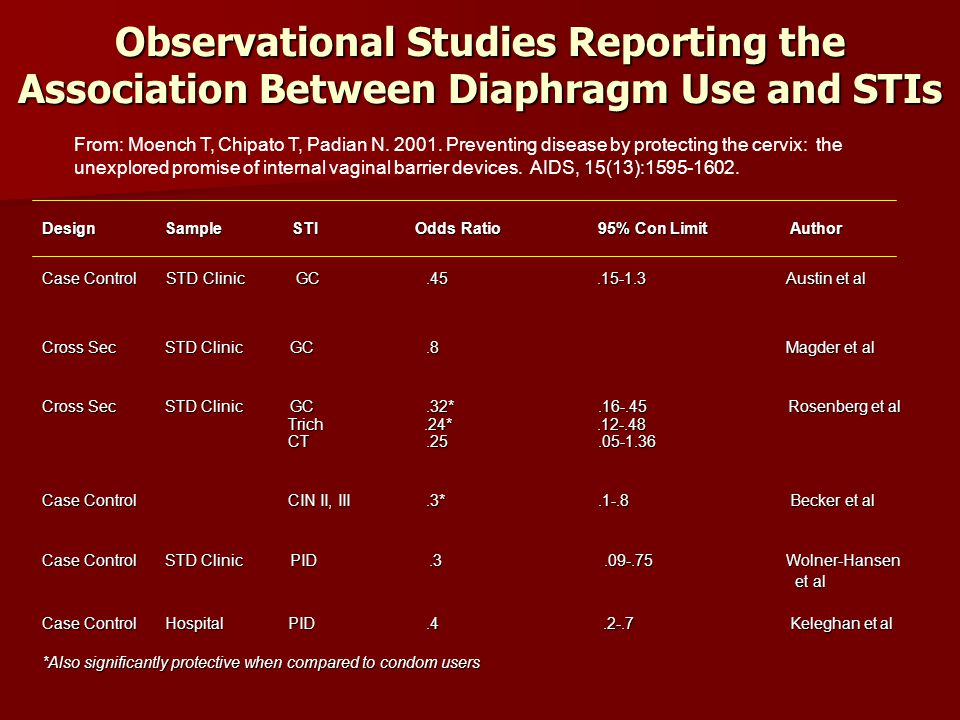 Observational Studies Reporting the Association Between Diaphragm Use and STIs