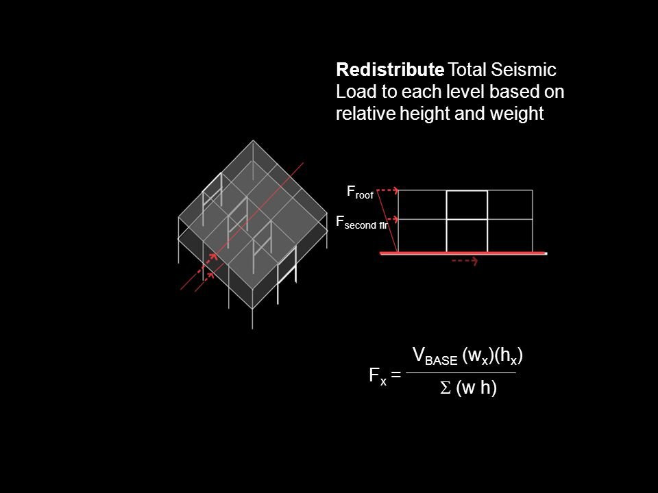 Redistribute Total Seismic Load to each level based on relative height and weight