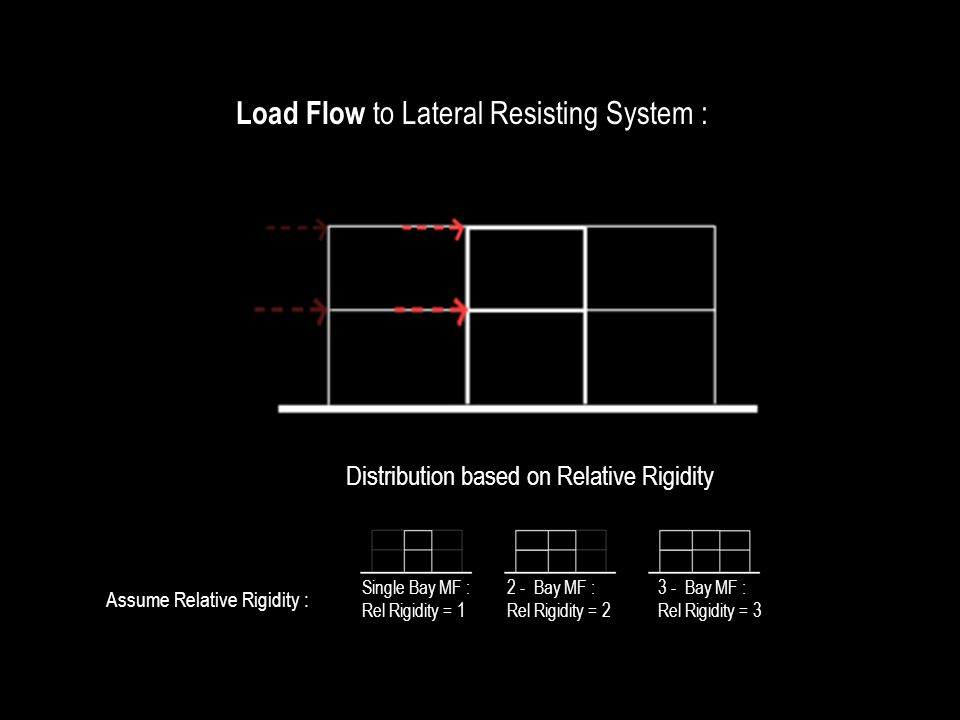 Load Flow to Lateral Resisting System :