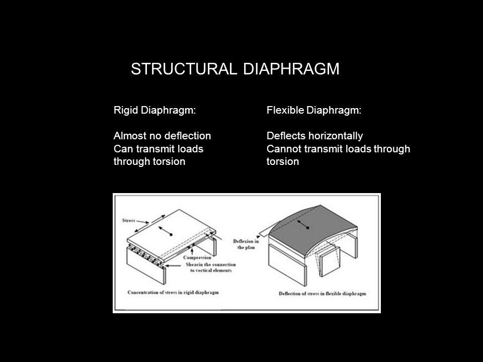 STRUCTURAL DIAPHRAGM Rigid Diaphragm: Almost no deflection