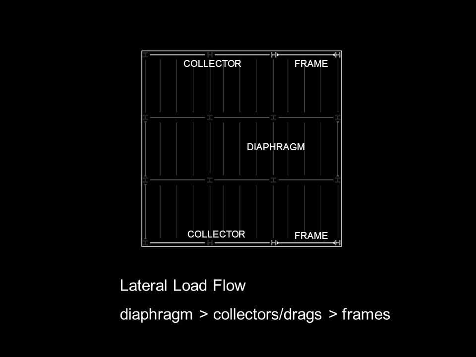 diaphragm > collectors/drags > frames