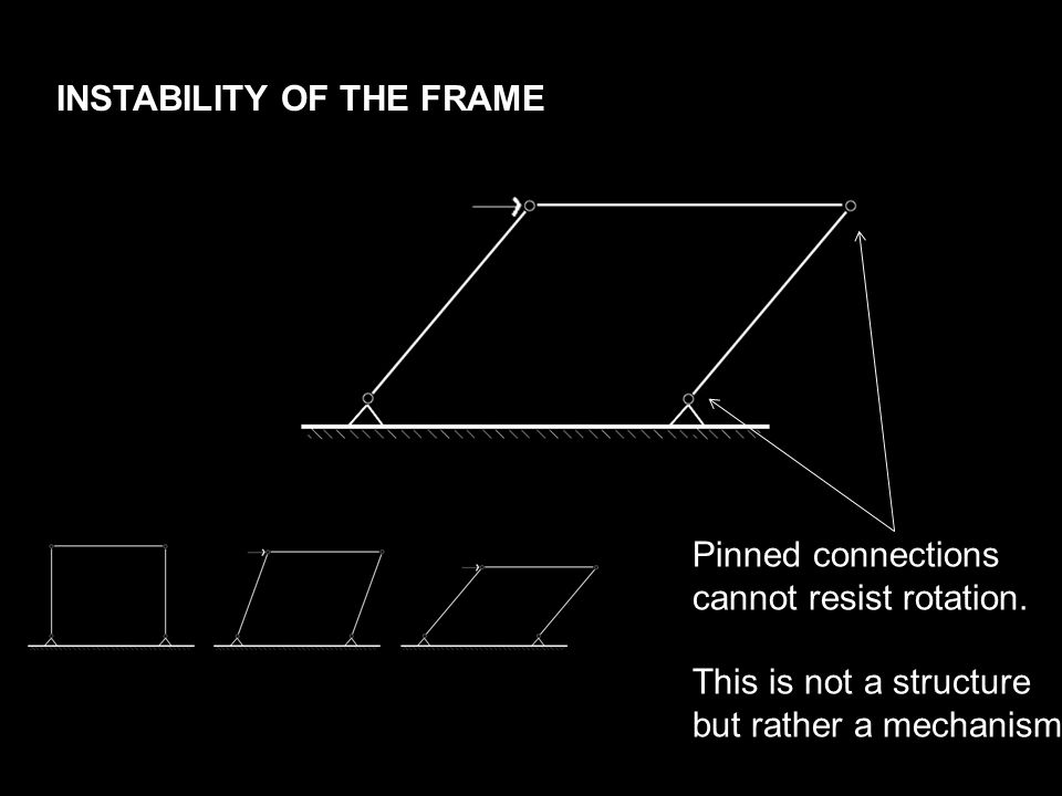 INSTABILITY OF THE FRAME