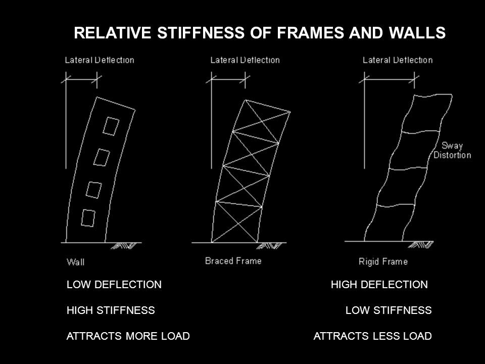 RELATIVE STIFFNESS OF FRAMES AND WALLS