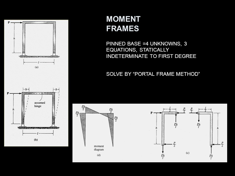MOMENT FRAMES PINNED BASE =4 UNKNOWNS, 3 EQUATIONS, STATICALLY INDETERMINATE TO FIRST DEGREE. SOLVE BY PORTAL FRAME METHOD