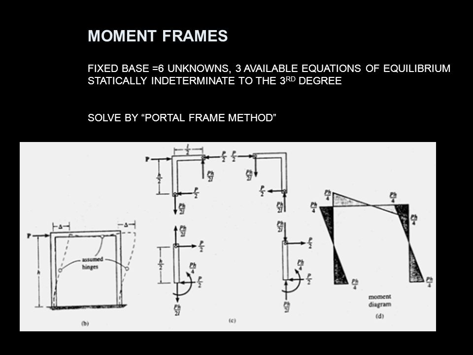 MOMENT FRAMES FIXED BASE =6 UNKNOWNS, 3 AVAILABLE EQUATIONS OF EQUILIBRIUM. STATICALLY INDETERMINATE TO THE 3RD DEGREE.