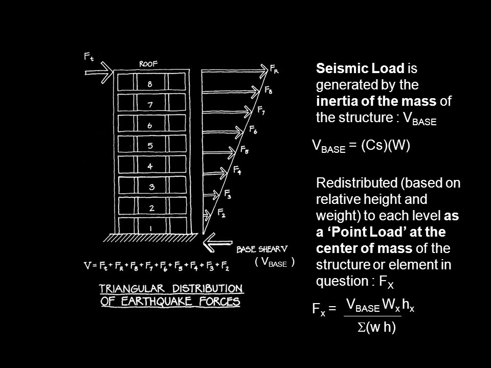 Seismic Load is generated by the inertia of the mass of the structure : VBASE