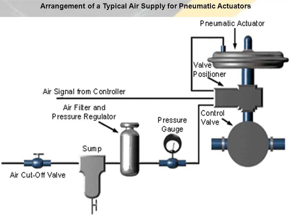 pneumatic and hydraulic actuation systems pdf