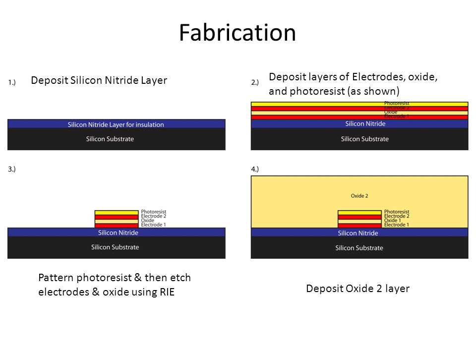 Fabrication Deposit layers of Electrodes, oxide,