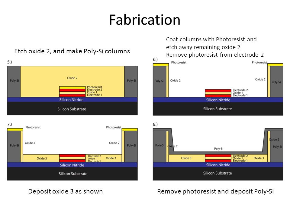 Fabrication Etch oxide 2, and make Poly-Si columns