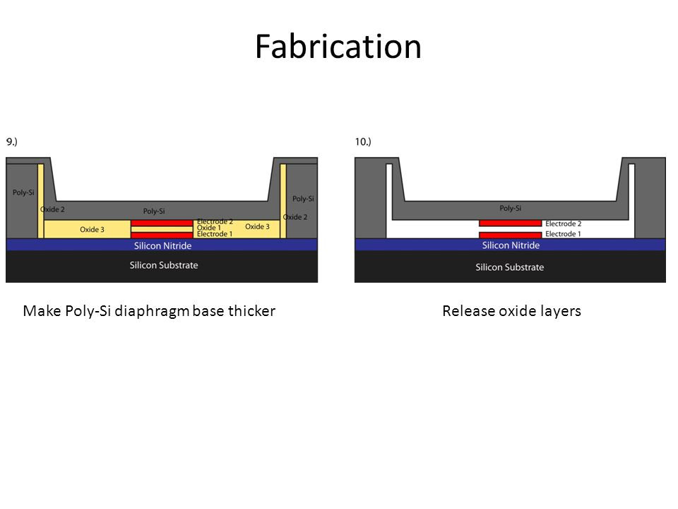 Fabrication Make Poly-Si diaphragm base thicker Release oxide layers