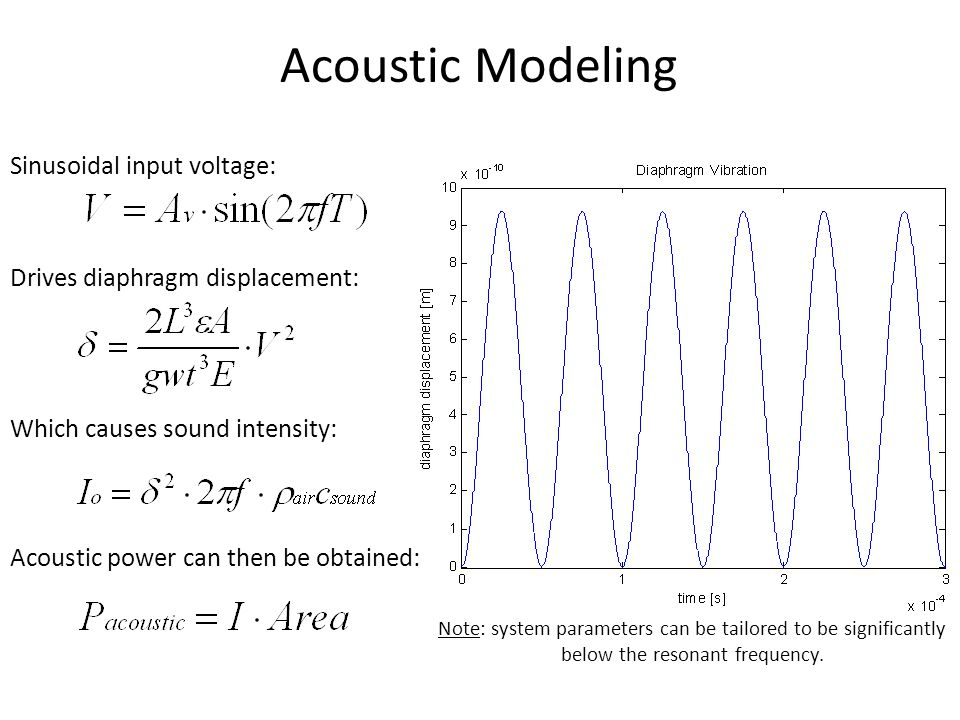Acoustic Modeling Sinusoidal input voltage: