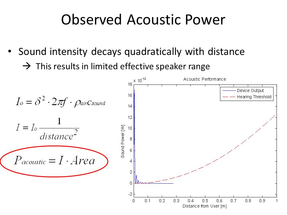 Observed Acoustic Power
