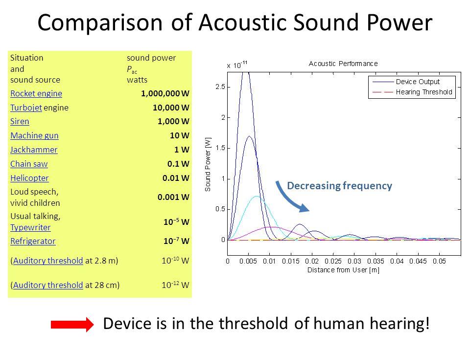 Comparison of Acoustic Sound Power