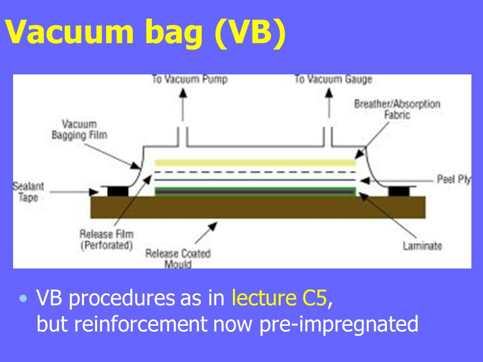 Vacuum bag (VB) VB procedures as in lecture C5, but reinforcement now pre-impregnated