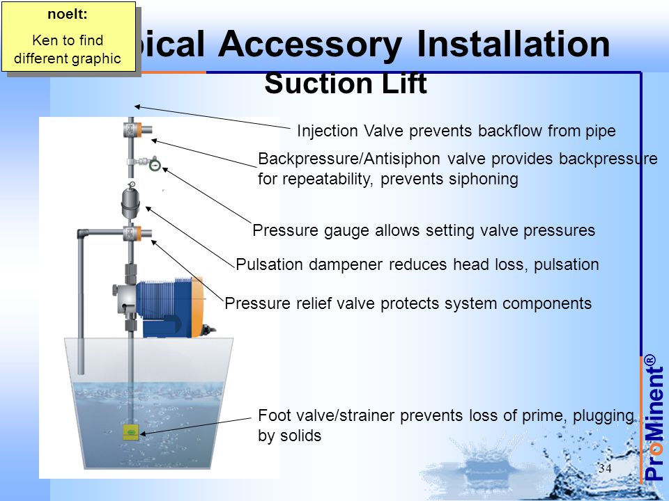 Typical Accessory Installation Suction Lift