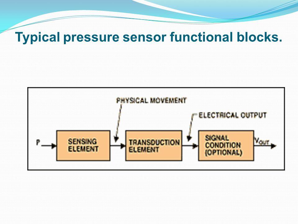 Typical pressure sensor functional blocks.