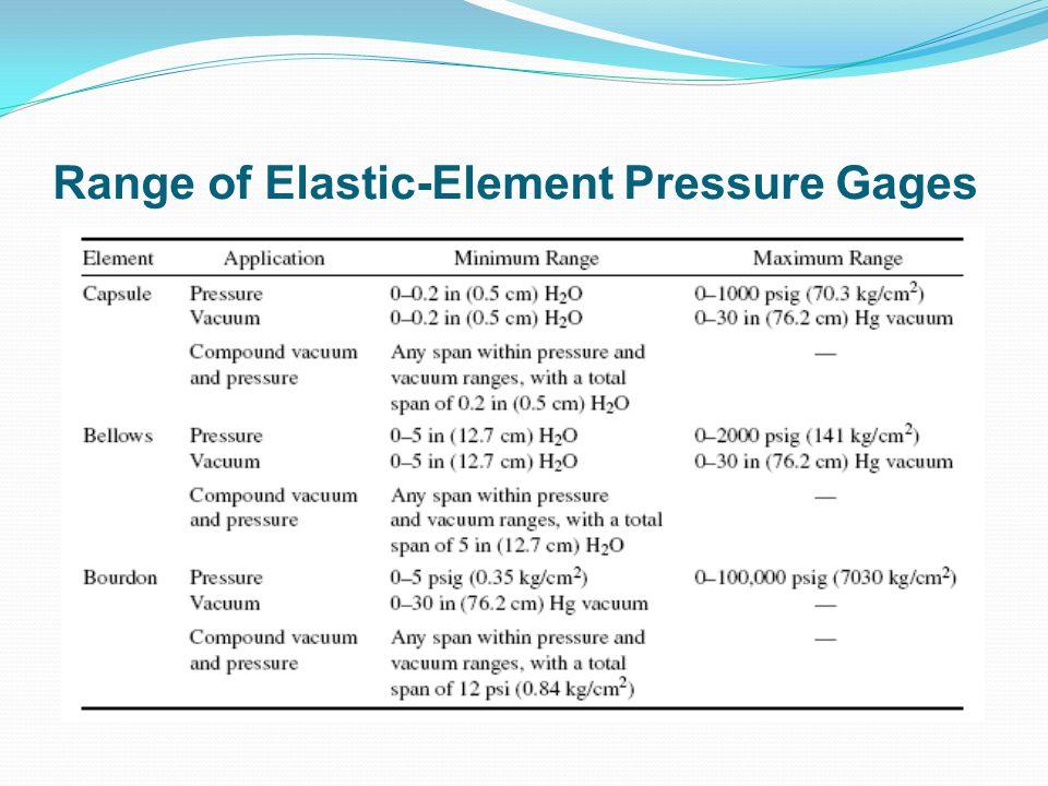 Range of Elastic-Element Pressure Gages